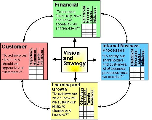 Summary Of The Balanced Scorecard Method Abstract