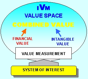 IVM Inclusive Value Management