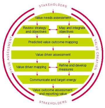 Summary of Value Mapping - Andrew Jack. Abstract